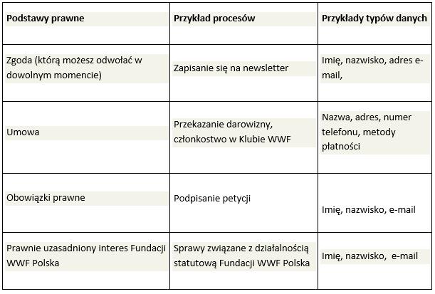 8543058a7b5999 Cookies i polityka prywatności   WWF Polska