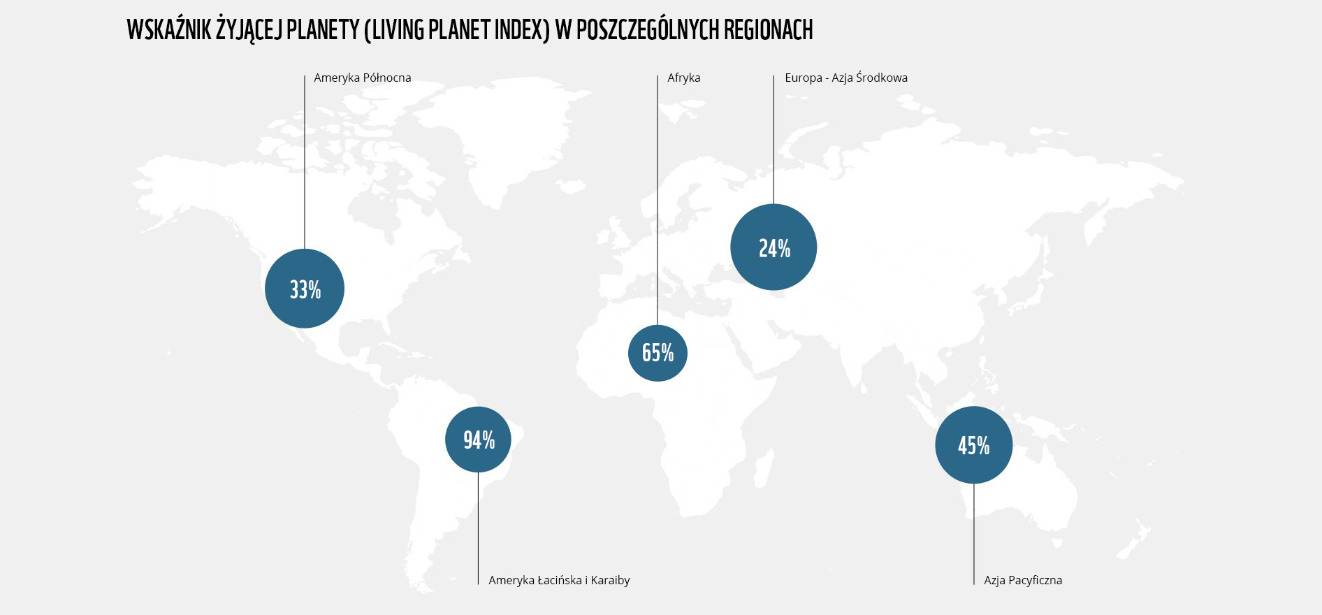 Living Planet Index